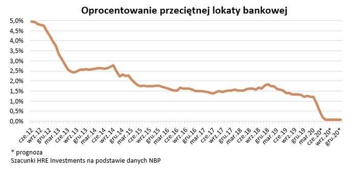 Lokaty bankowe: promil to nowy procent
